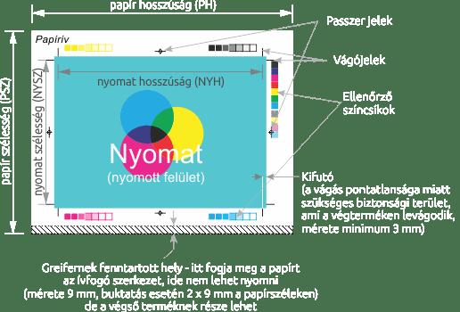 Pannónia Nyomda Kft. - Nyomtatható felület
